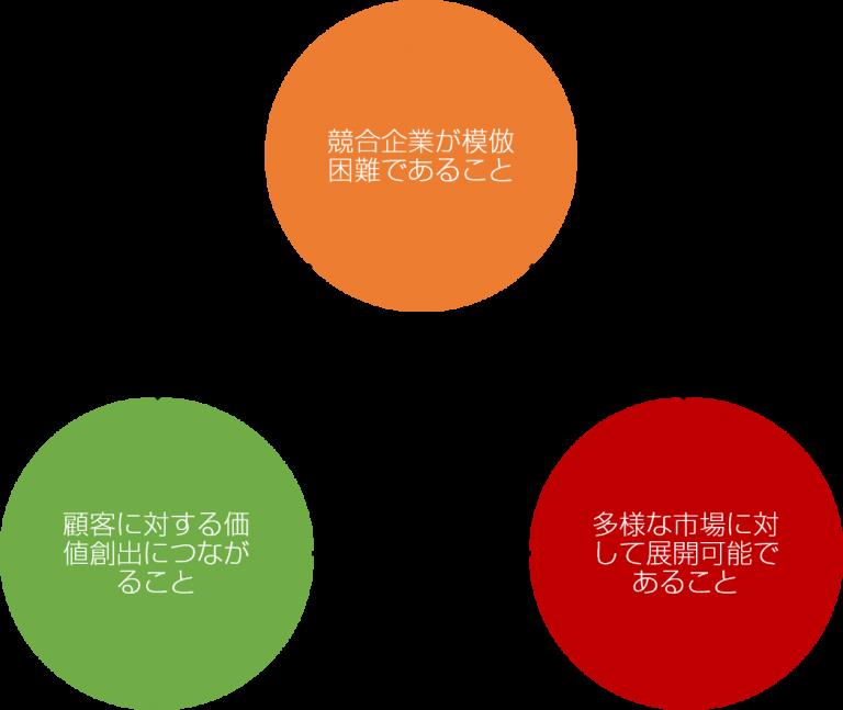 コア・コンピタンス概念図